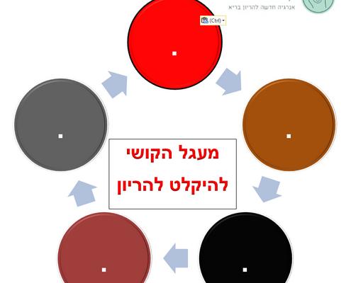 מעגל הקושי בלי טקסט
